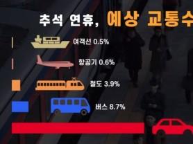 [동영상뉴스] 추석 연휴 특별교통대책, 지금 확인하세요! (국토교통부)